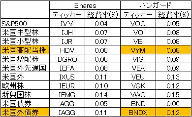 vanguard-vs-ishares-ETFcost-170225.png