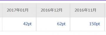 楽天リサーチ ポイント履歴 201701