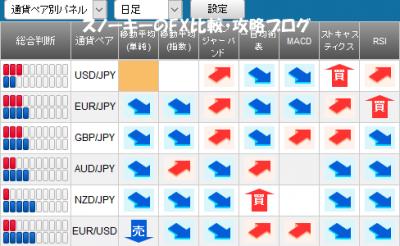 20170211さきよみLIONチャートシグナルパネル