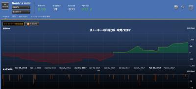 20170225シストレ24フルオート検証Noah`s mini損益チャート