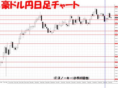 20170304豪ドル円日足さきよみLIONチャート検証
