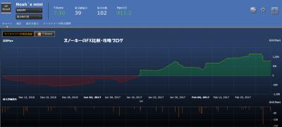 20170304シストレ24フルオート検証大損Noah`s mini損益チャート