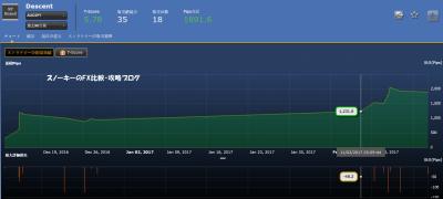 20170304シストレ24フルオート検証Descent損益チャート