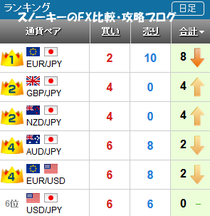 20170416さきよみLIONチャートランキング