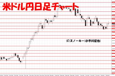 20170211米ドル円日足