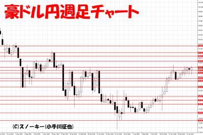 20170211豪ドル円週足