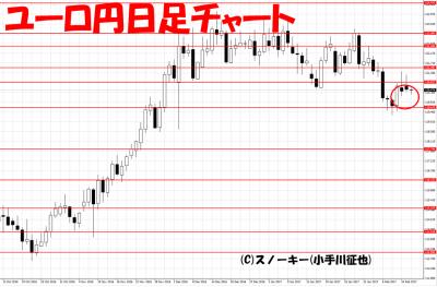 20170214ループ・イフダン検証ユーロ円日足