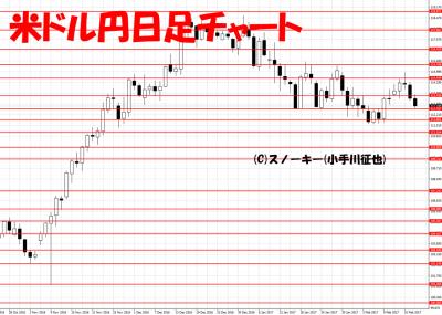20170218米ドル円日足