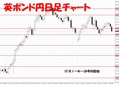 20170218英ポンド円日足