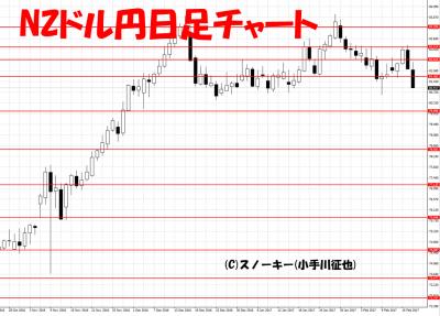 20170218NZドル円日足