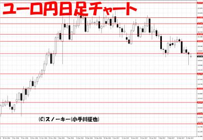 20170223ループ・イフダン検証ユーロ円日足