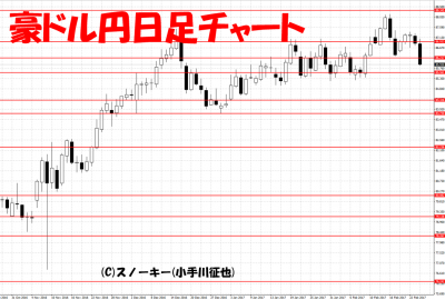 20170225豪ドル円日足