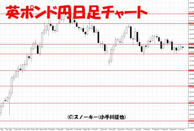 20170304英ポンド円日足