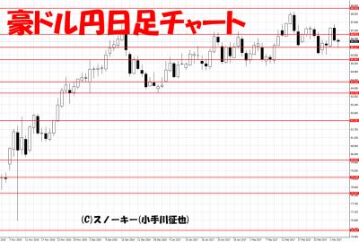 20170304豪ドル円日足