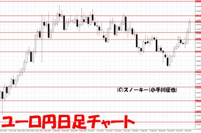 20170311ユーロ円日足