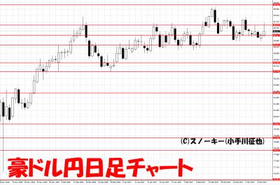 20170311豪ドル円日足