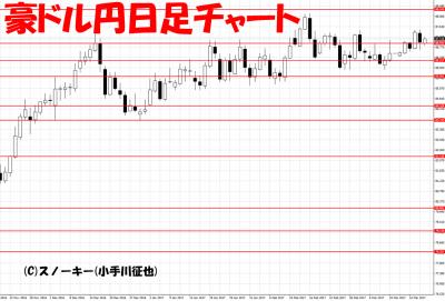 20170317ループ・イフダン検証豪ドル円日足