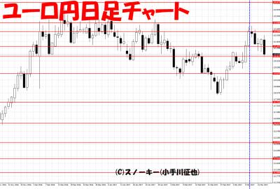 20170319さきよみLIONチャート検証ユーロ円日足