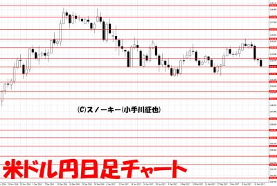 20170319米ドル円日足