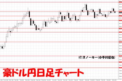 20170319豪ドル円日足