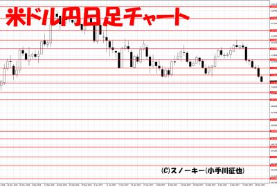 20170322トラッキングトレード検証米ドル円日足