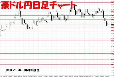 20170324ループ・イフダン検証豪ドル円日足