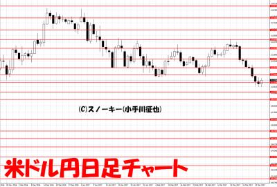 20170325米ドル円日足
