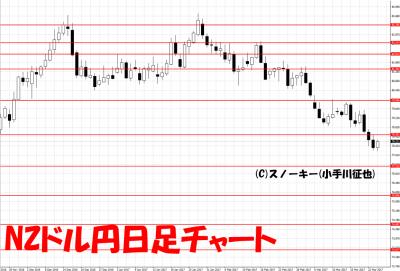 20170325NZドル円日足