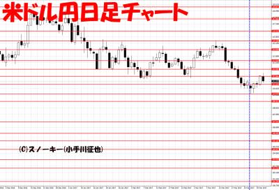 20170401さきよみLIONチャート検証米ドル円日足