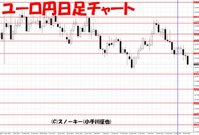 20170401さきよみLIONチャート検証ユーロ円日足