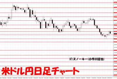 20170401米ドル円日足