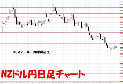20170401NZドル円日足