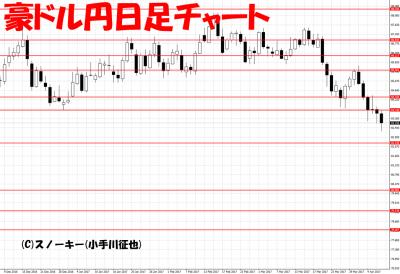 20170407ループ・イフダン検証豪ドル円日足