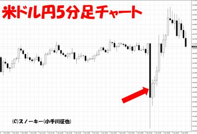 20170407米雇用統計米ドル円5分足