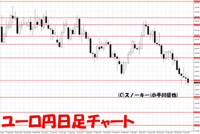 20170408ユーロ円日足