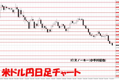 20170415米ドル円日足