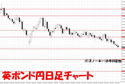 20170415英ポンド円日足