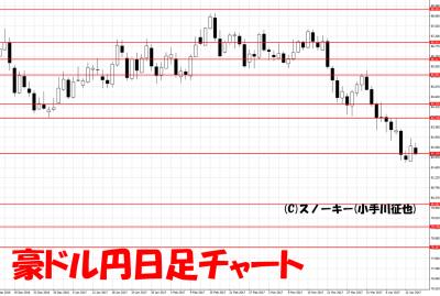 20170415豪ドル円日足