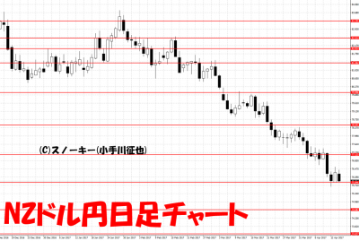 20170415NZドル円日足