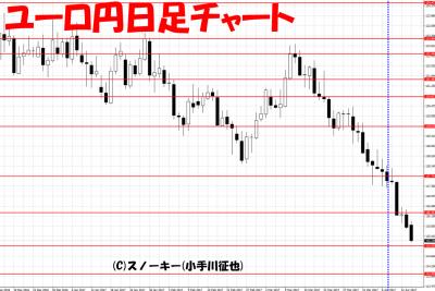 20170415さきよみLIONチャート検証ユーロ円日足