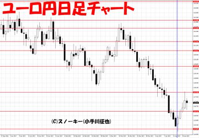 20170422さきよみLIONチャート検証ユーロ円日足