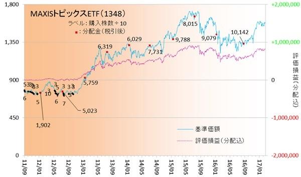 国内株式170202
