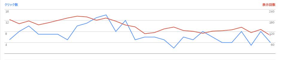 2017/03/02の検索数推移グラフ