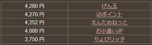 どこ得「三菱東京UFJ-VISAデビット」