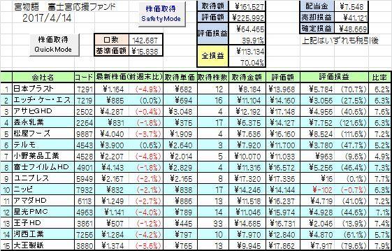 富士宮インデックス成績1_20170414