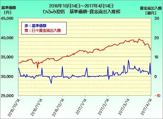 ひふみ投信資金流出入推移20161014-20170414
