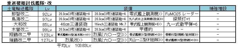 201702 E-3対重巡艦隊2