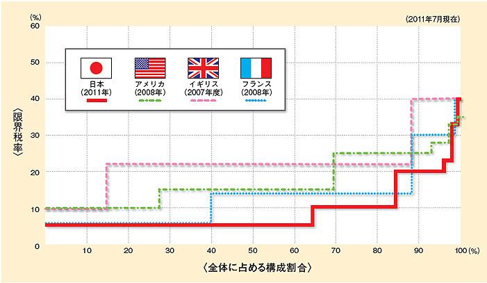 各国の所得税率支払率