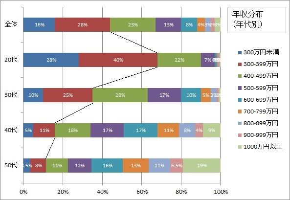 2011年年代別年収分布