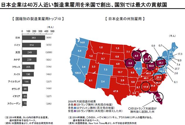 日本企業は40万人近い製造業雇用を米国で創出、国別では最大の貢献国
